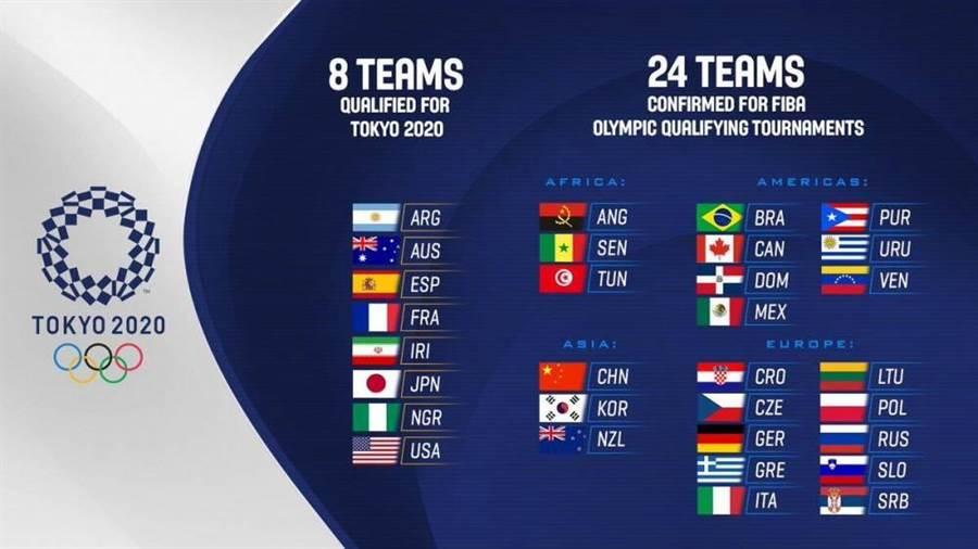 國際籃聯公佈參加東京奧運男籃落選賽的24支球隊名單。(取自搜狐網)