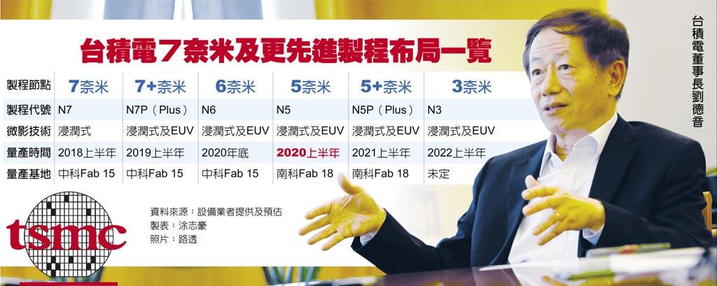 台積電7奈米及更先進製程布局一覽  台積電董事長劉德音