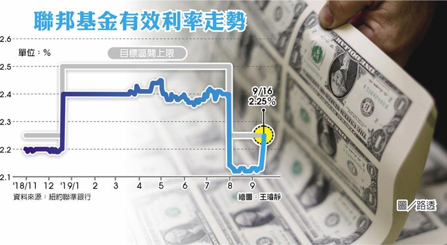 聯邦基金有效利率走勢