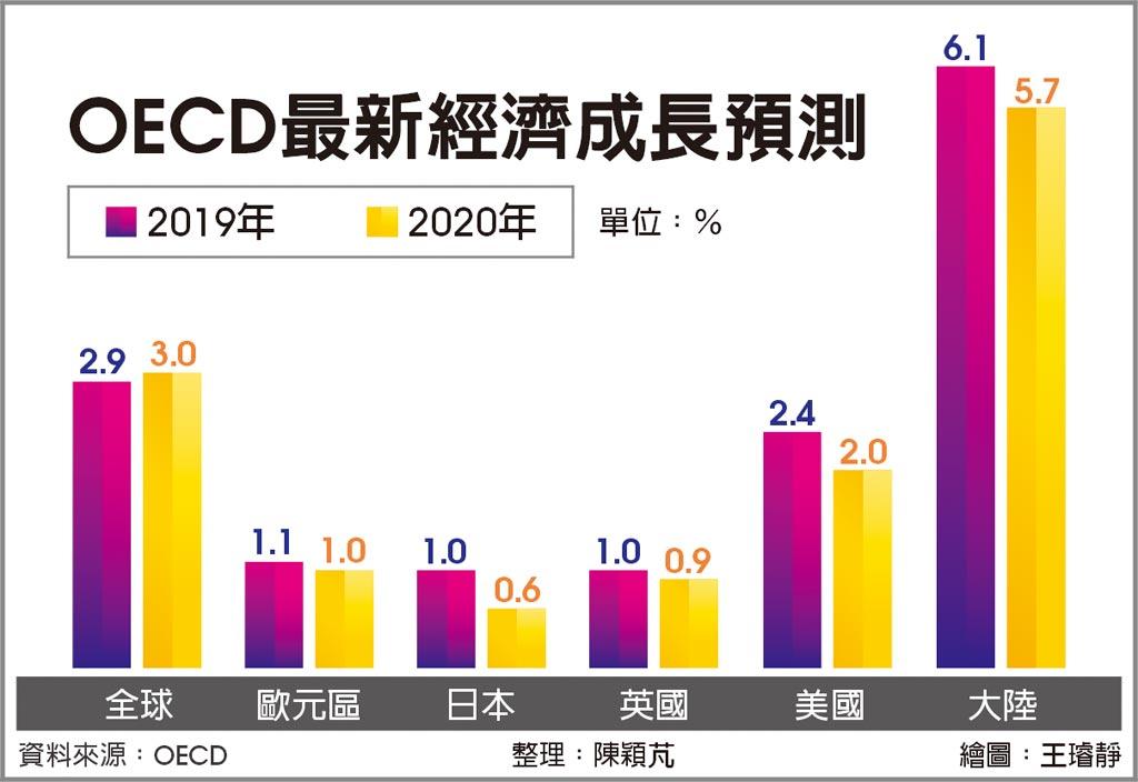 OECD最新經濟成長預測