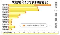 標普:陸企業債違約率恐升至1%