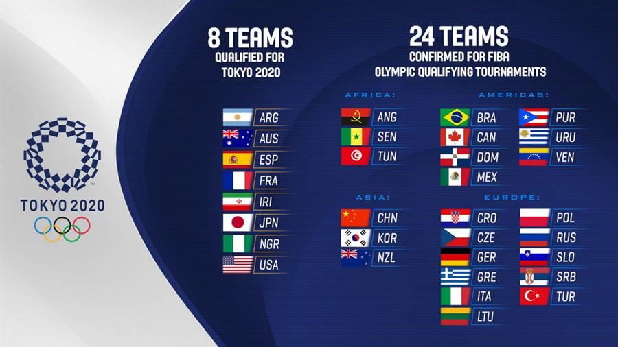 參加明年東京奧運男籃資格賽的24隊名單出爐。(摘自FIBA官推)