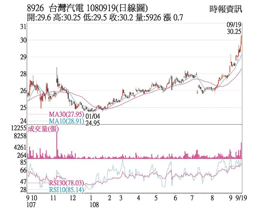 8926 台灣汽電 1080919(日線圖)