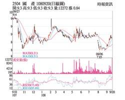 熱門股-國產 攻漲停站穩短均線