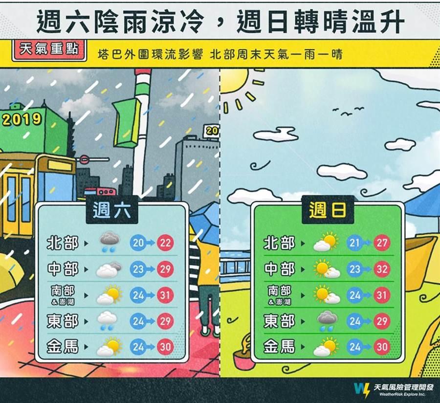 周六北部持續有雨,周日轉乾、晴。(摘自天氣風險)