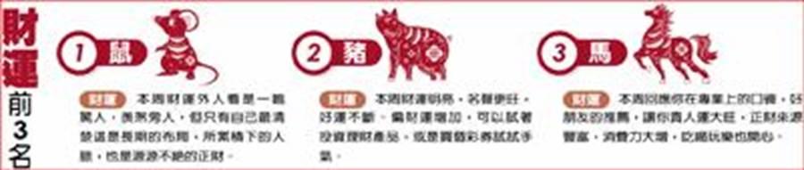 本周財運前三名(圖/中國時報提供)