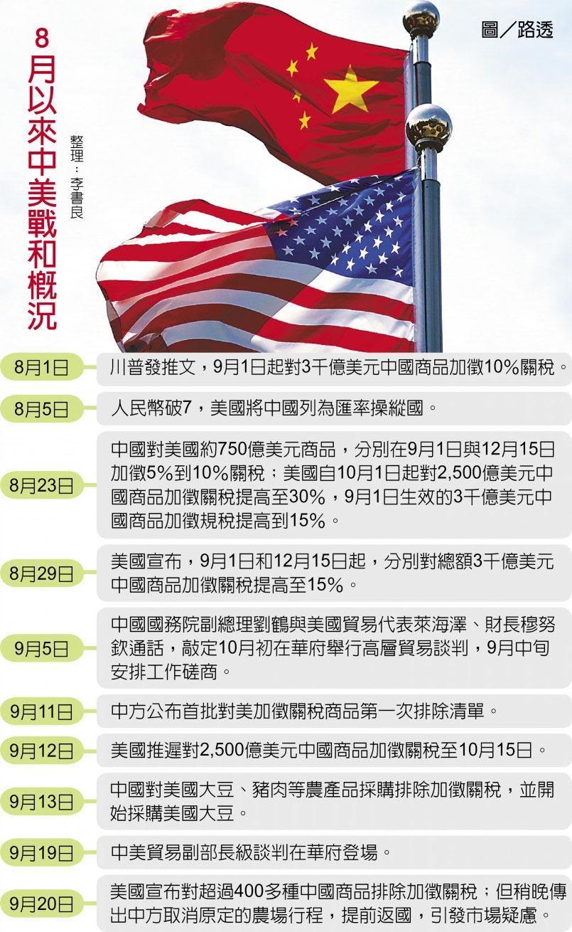 8月以來中美戰和概況圖/路透