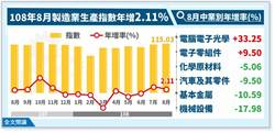 台商回流出貨旺    8月工業生產指數連二紅