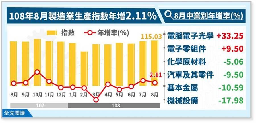 受惠台商回流,8月工業生產指數拉出連二紅,比預期好。(圖:經濟部提供)