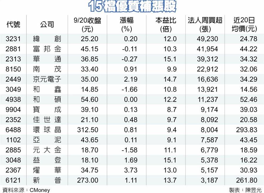 15檔優質補漲股