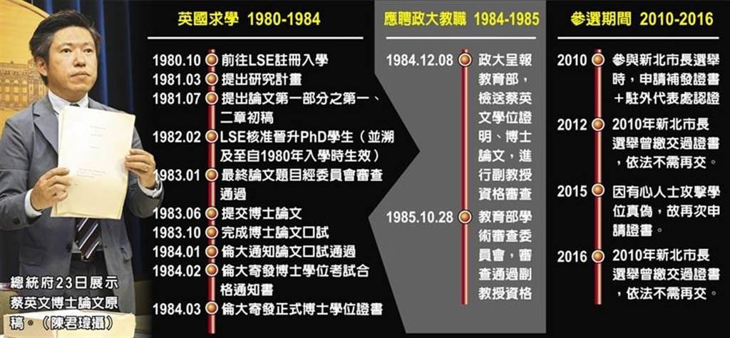 總統府23日展示蔡英文博士論文原稿。(陳君瑋攝)