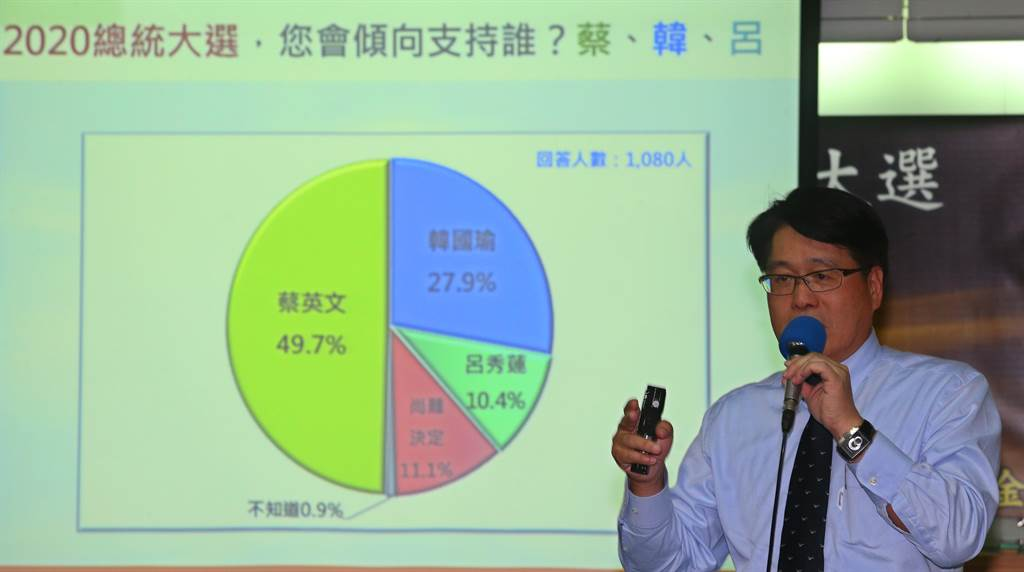 台灣民意基金會24在舉辦「論文門、中華民國情結與總統大選」全國性民調發表會,董事長游盈隆表示有近5成4的選民會支持蔡英文,3成1會支持韓國瑜,蔡英文領先韓國瑜近23個百分點。(陳君瑋攝)
