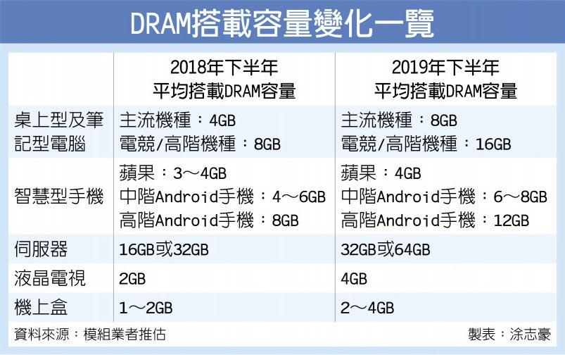 DRAM搭載容量變化一覽