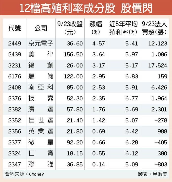12檔高殖利率成分股 股價閃
