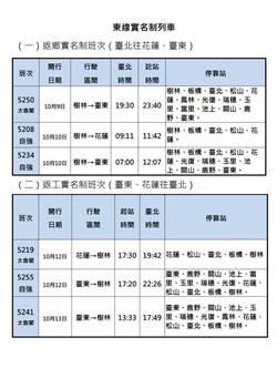 台鐵國慶車票賣出35萬張 花東實名制票明開賣
