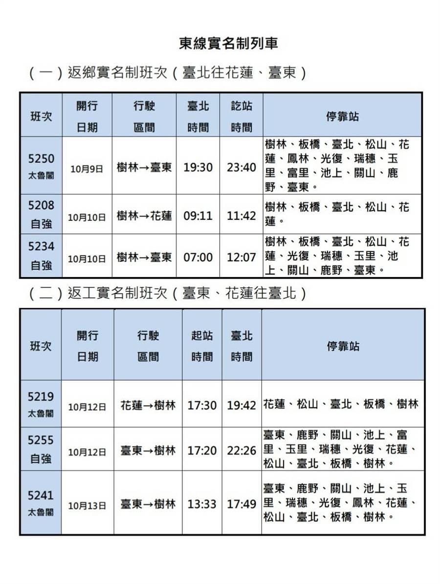 東線實名制列車票明日開賣。(台鐵提供)