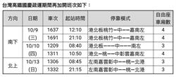 高鐵國慶連假加開6車 周六開放購票