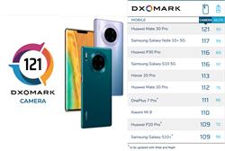 DxOMark相機評測:華為Mate 30 Pro奪冠 把iPhone擠出榜外