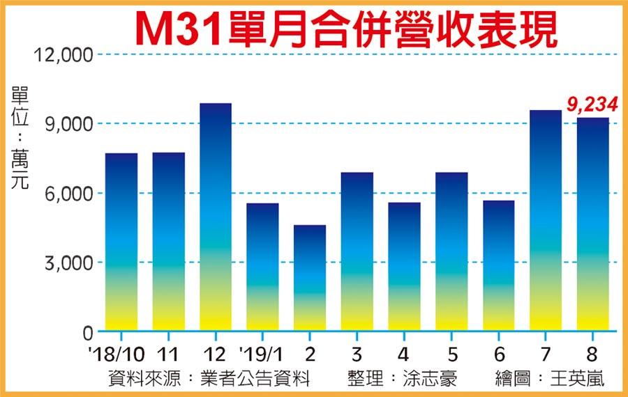 M31單月合併營收表現