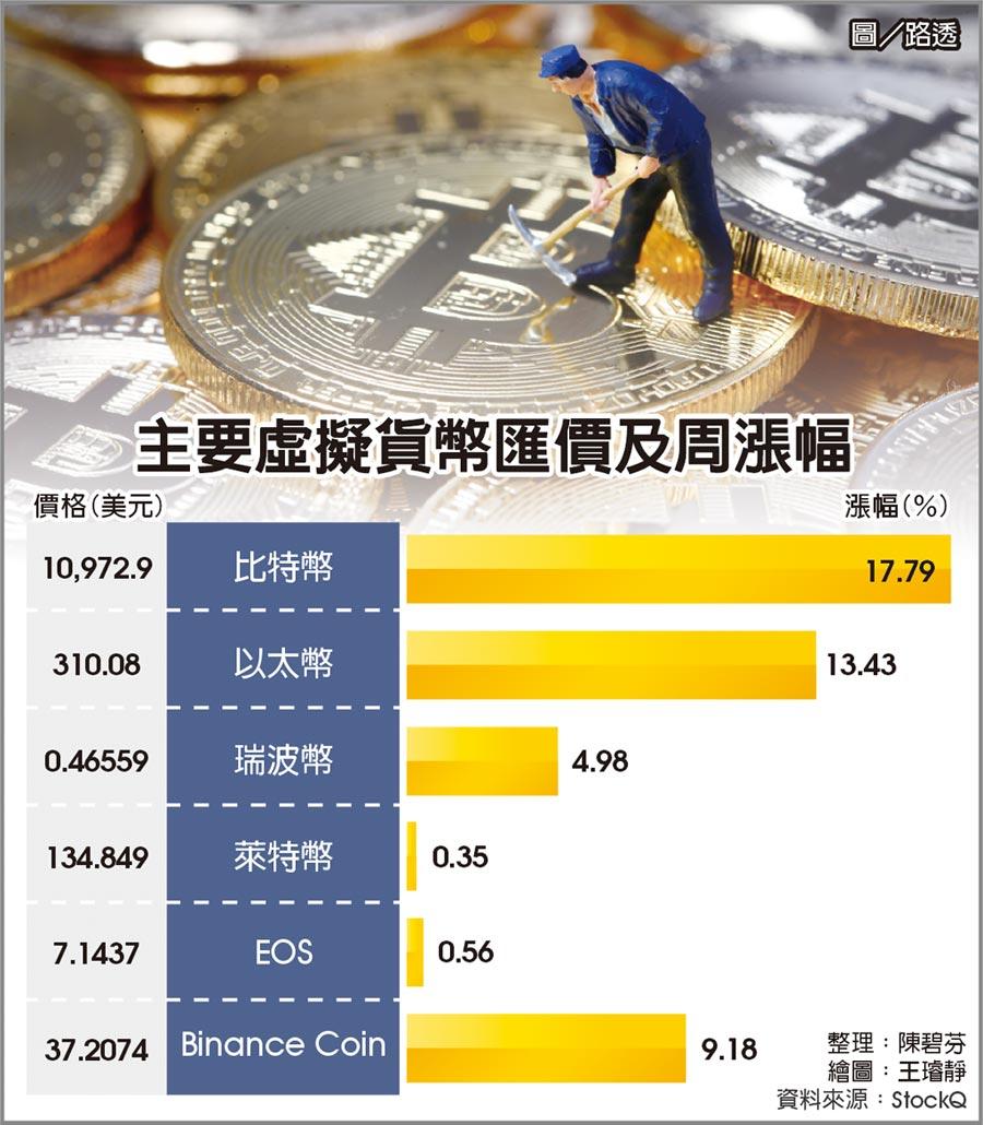 主要虛擬貨幣匯價及周漲幅