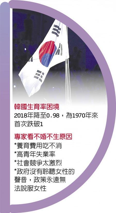 韓國生育率困境     圖/美聯社