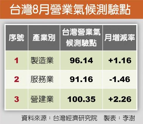 台灣8月營業氣候測驗點