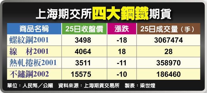 上海期交所四大鋼鐵期貨