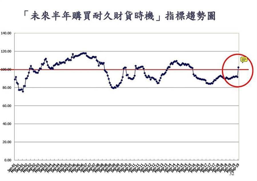 「未來半年購買耐久性財貨時機」9月跳升至102.25點,意外較上個月大上升10.6點。(圖/中大台經中心、陳碧芬)