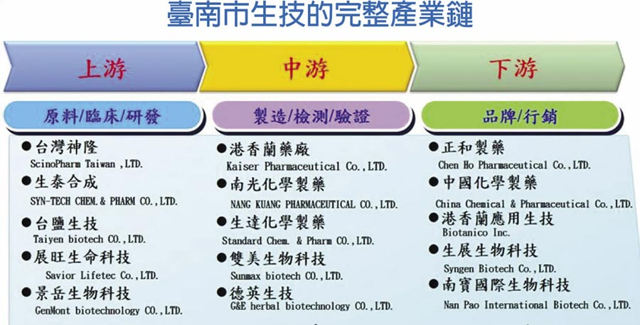 臺南市生技的完整產業鏈