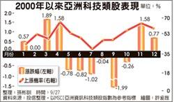 旺季到 亞洲科技股望春風