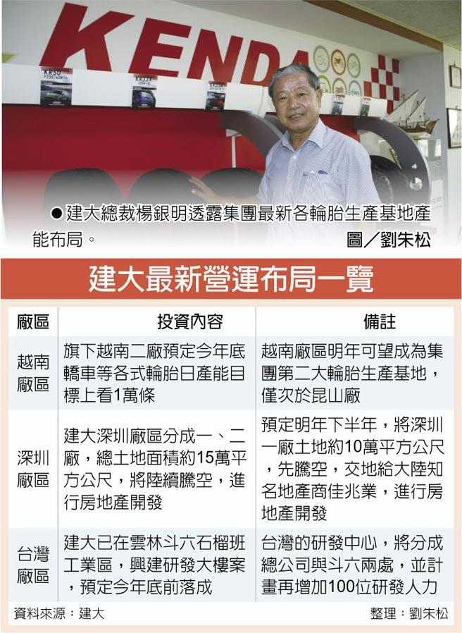建大總裁楊銀明透露集團最新各輪胎生產基地產能布局。圖/劉朱松  建大最新營運布局一覽