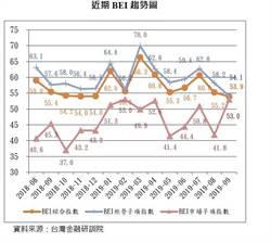 銀行業看壞前景 9月BEI下滑