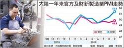 陸9月官方財新 製造業PMI 同步走揚