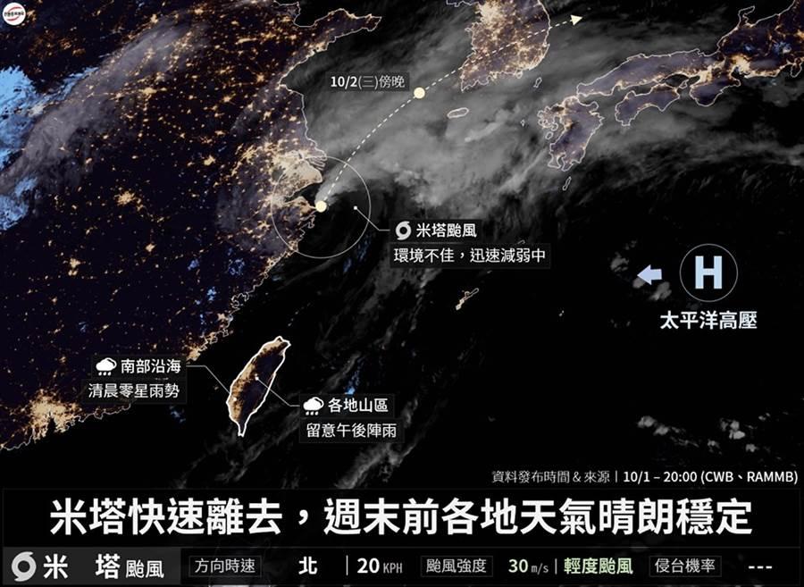 穩定好天氣,預期能維持到周五。(圖/摘自台灣颱風論壇|天氣特急 FB)