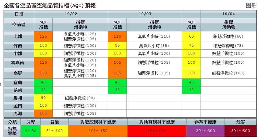 全國各空品區空氣品質指標(AQI)預報。(圖/摘自行政院環保署)
