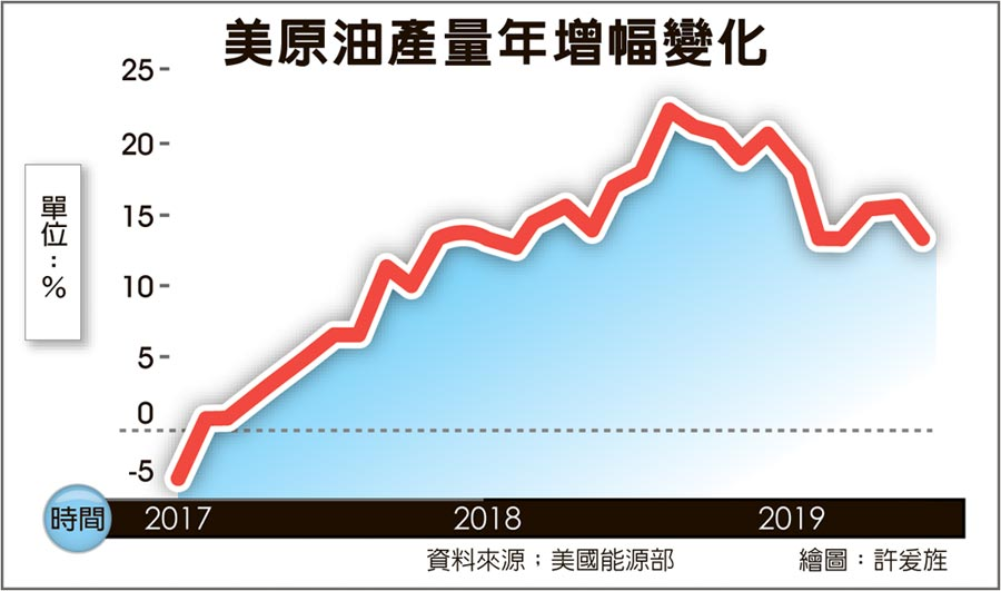 美原油產量年增幅變化