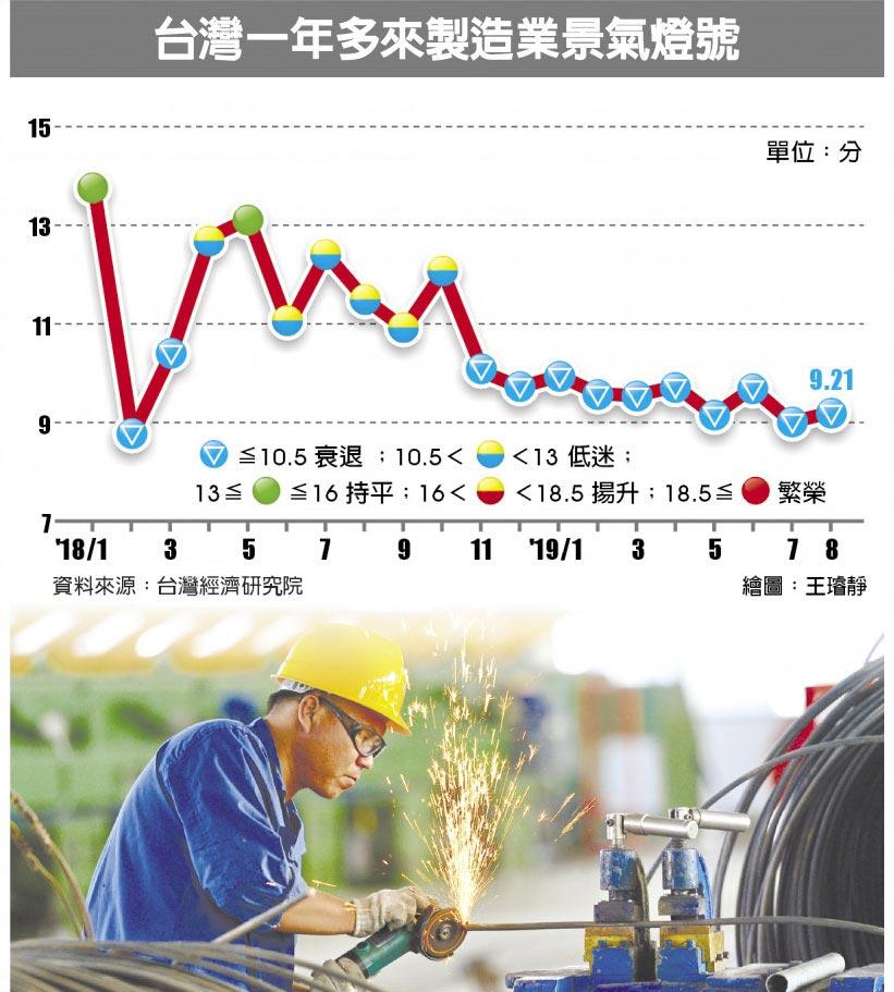 台灣一年多來製造業景氣燈號