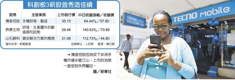 傳音控股因為攻下非洲手機市場半壁江山,上市的消息一直受到外界矚目。圖/新華社  科創板3新股首秀造佳績
