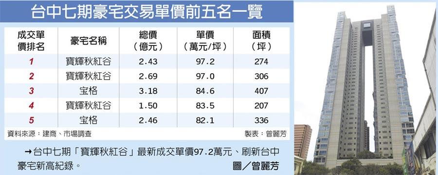 台中七期豪宅交易單價前五名一覽