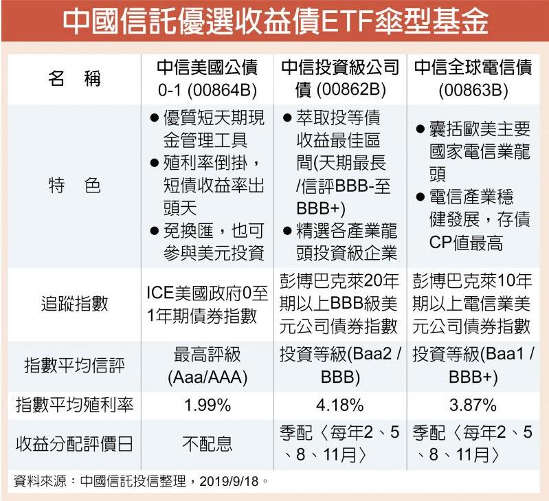 中國信託優選收益債ETF傘型基金