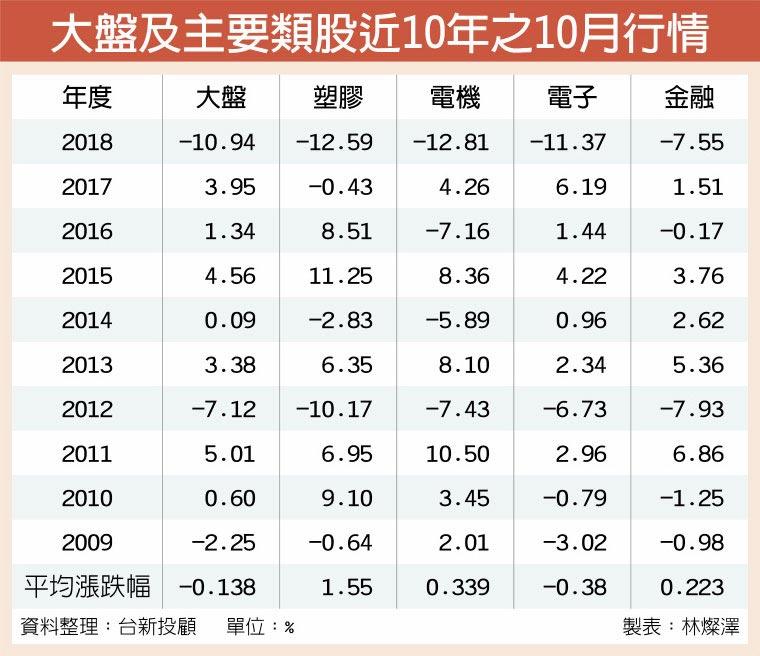大盤及主要類股近10年之10月行情