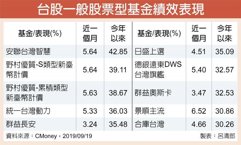 台股一般股票型基金績效表現