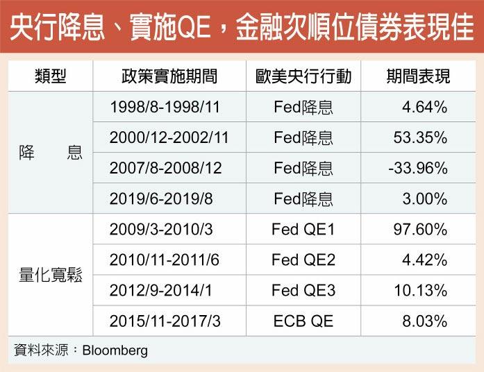 央行降息、實施QE,金融次順位債券表現佳