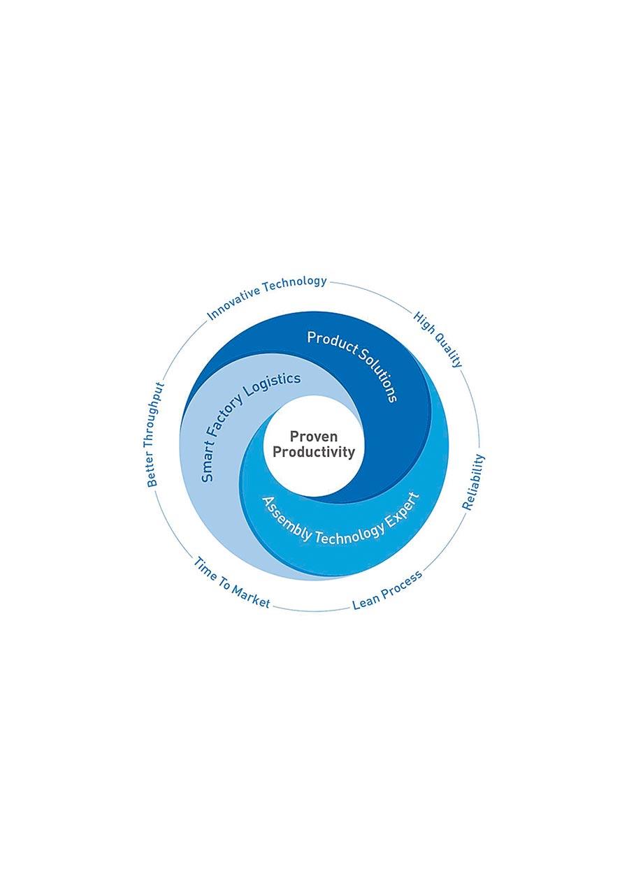 Bossard柏泰透過產品解決方案、裝配技術專家、智慧工廠物流等三項核心服務,讓客戶更具競爭力。圖/柏泰提供