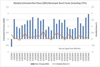 富邦證:全球央行降息風 可關注美市政債
