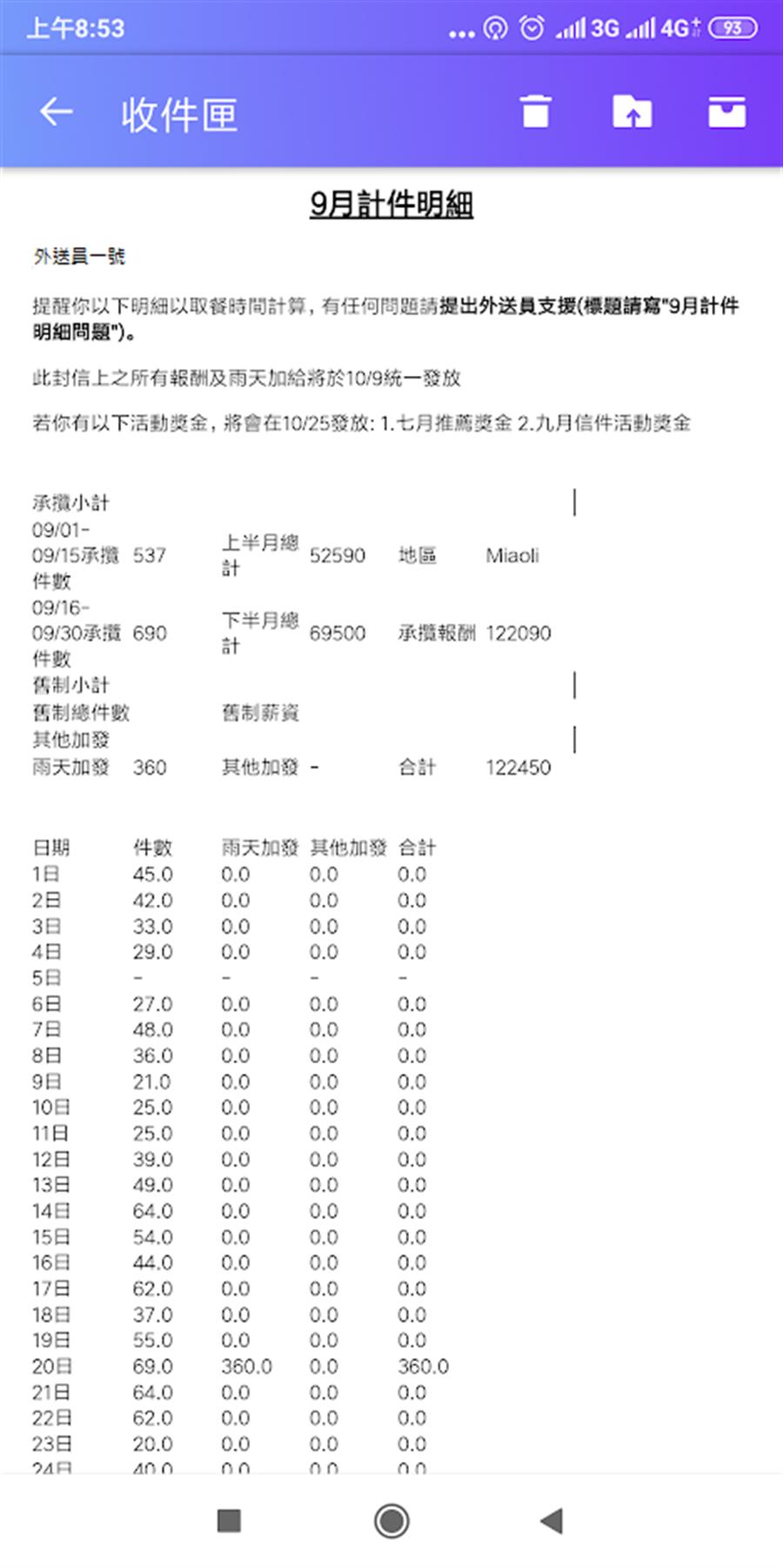 透過該外送員薪資明細可以看到,整個9月只休一天,單日外送最高件數多達69件,完全開啟鐵人模式 (圖/翻攝自PTT)