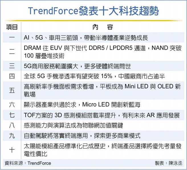 TrendForce發表十大科技趨勢