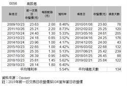元大高股息ETF除息1.8元 七年新高