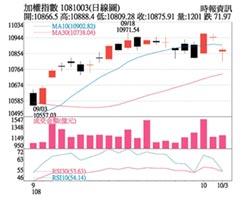 操盤心法-美股需要貿易談判利多,iPhone 11熱賣有利供應鏈