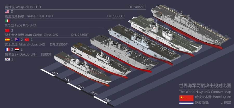 各國現役兩棲攻擊艦比較圖。(圖/新浪微博@大包00)